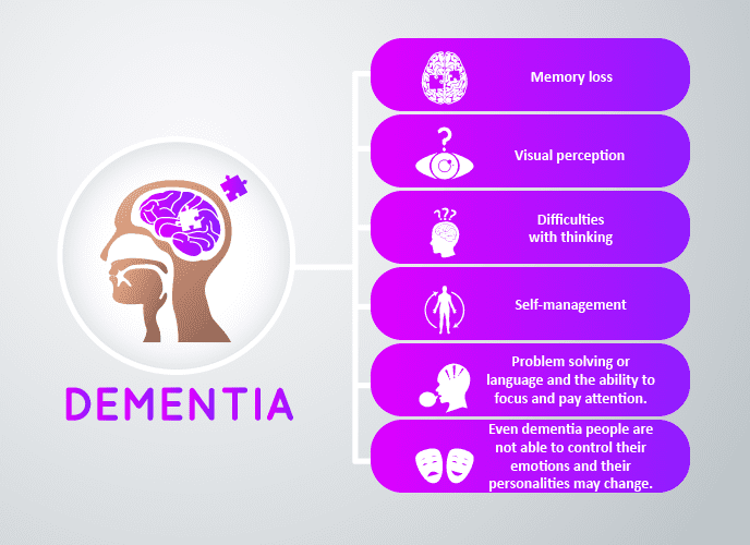 COSMA – Stimulate Brain and handle dementia